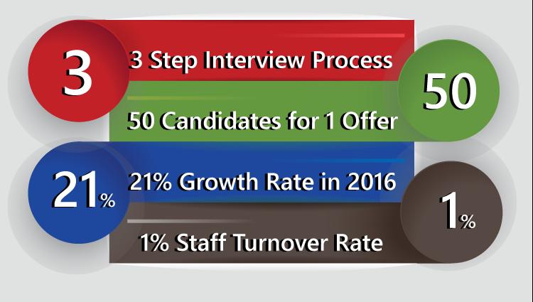 mep_hiring-stats_2016